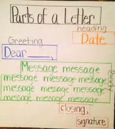 Thank You Letter Template Second Grade Parts Of A Letter Anchor Chart Literacy Anchor Charts Anchor Charts School And