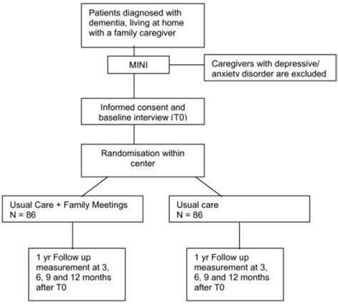 study design flowchart figure 1 cost effectiveness of family meetings on