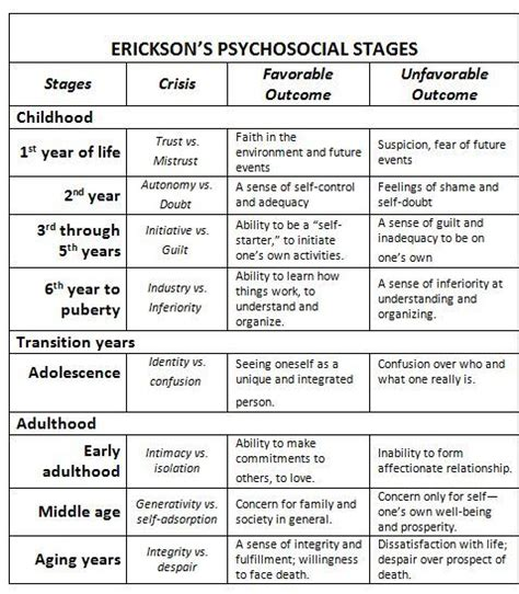 erickson also thought about human development and put