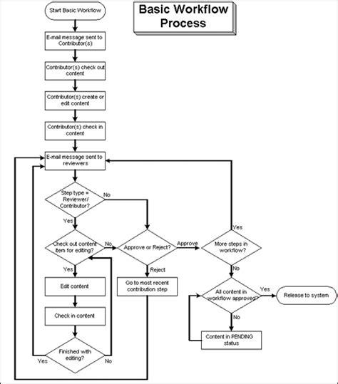 basec workflow using workflows