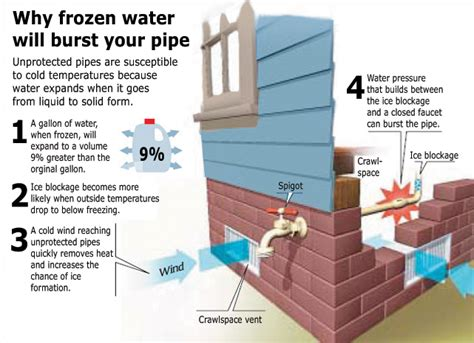 Prevent Frozen Pipes   Clackamas River Water