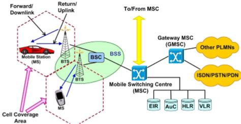 mobile communication system course cellular communication systems