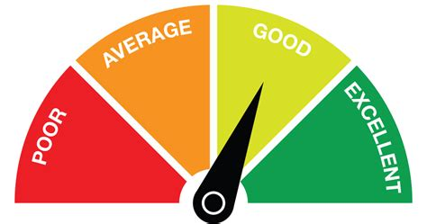 What Should My Credit Score Be To Buy A House 28 Images The Credit Score Scale