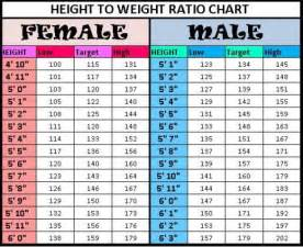 Ideal Picture Height by Height To Weight Ratio Chart Kate S Place