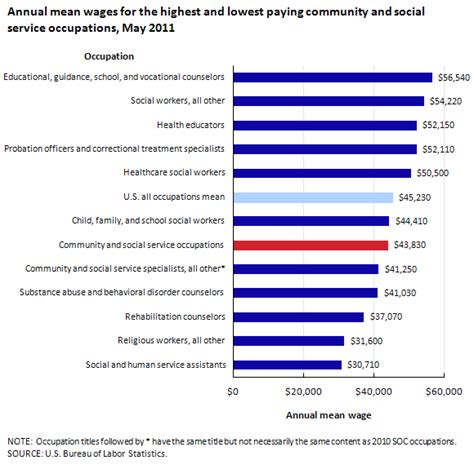 employment and wages in community and social service occupations beyond the numbers u s