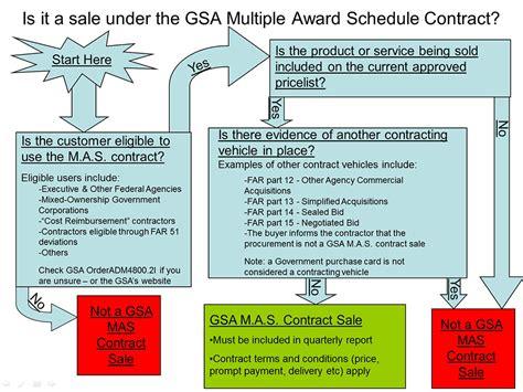 gsa approved vendor list gsa vendor support center