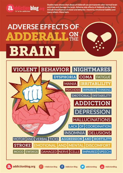 How To Adderall Detox by Adderall Popular For Adhd Has Serious Side Effects