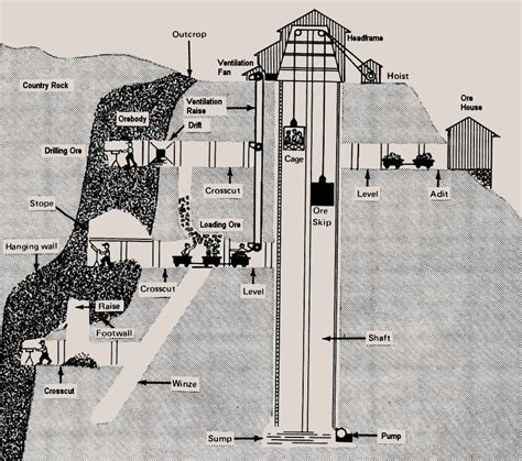 mine diagram mine shaft diagram www pixshark images galleries