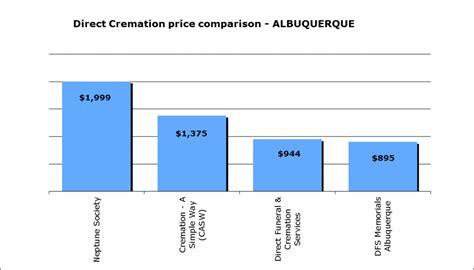 cremation cost understanding funeral costs in albuquerque nm