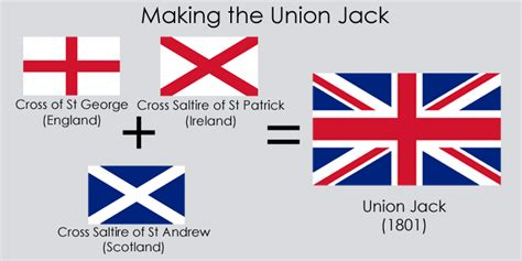making the union jack fact check abc news australian