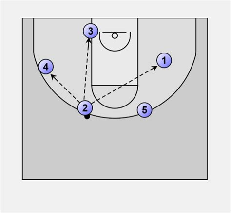 basketball swing offense basketball offense swing wisconsin swing