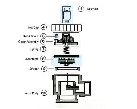 richdel sprinkler valve diagram lawn genie solenoid wiring diagram lawn genie manual