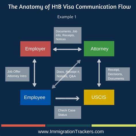 You Can Do As An Mba H1b by Next Steps After H1b Visa Approval Change Of Status Or