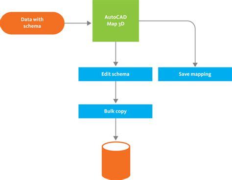 schema map workflow convert one schema into another