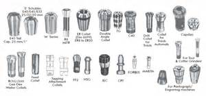 milling machine collet types all types of machine tools for drilling milling tapping