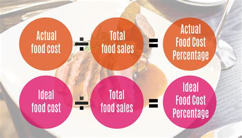 food cost how to calculate your food cost rmagazine