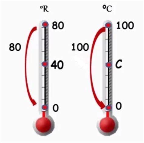 Termometer Fisika fisika kelas 7 100institute