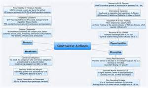 southwest airlines shengyiguan xmind the most