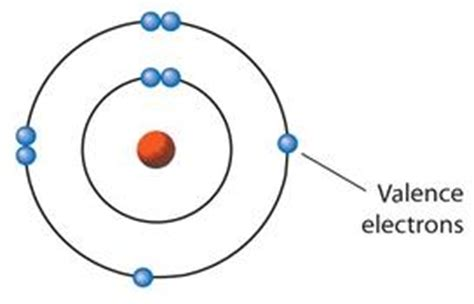 Valance Define chembatz 07 ionic bonding
