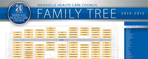 nashville health care council