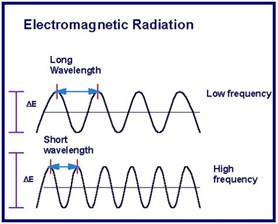 what are the frequency and wavelength ranges of visible light relation between frequency and wavelength of light formula