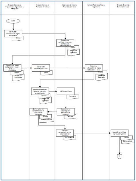 cara membuat sequence diagram dengan rational rose diagrama de flujo de funciones cruzadas choice image how