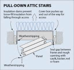 Pull Down Stairs Insulation by How To Insulate A Attic Access Cover Do It Yourself