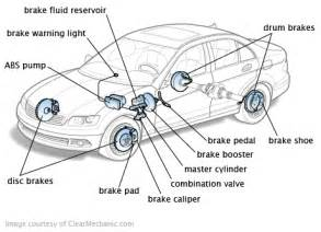 Disc Brake System Of A Car Brake System