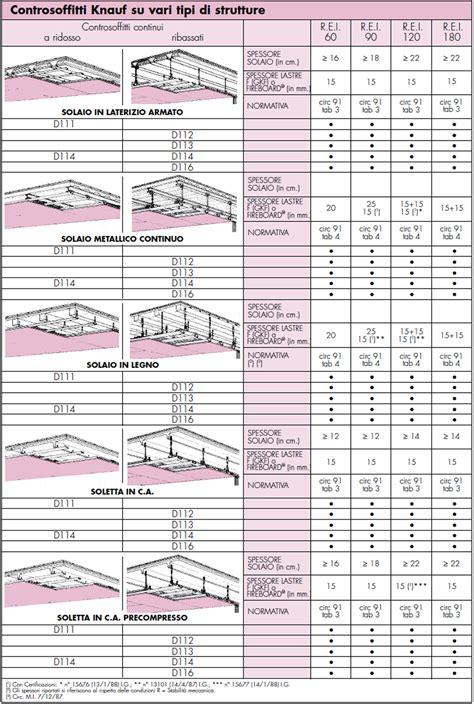 controsoffitti knauf sistema costruttivo a secco per controsoffitti f lli