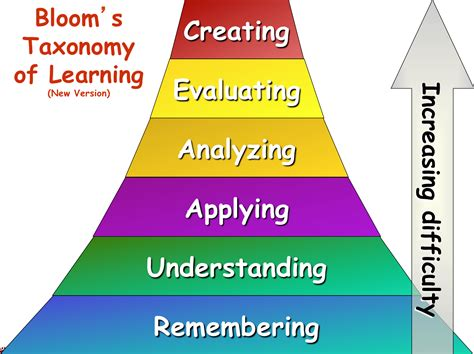 backward design adalah bloom s taxonomy the landscape of ee