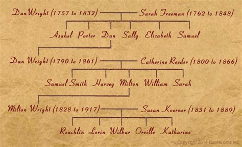 Family Birth Records Wright Brothers Family Tree Www Pixshark Images Galleries With A Bite
