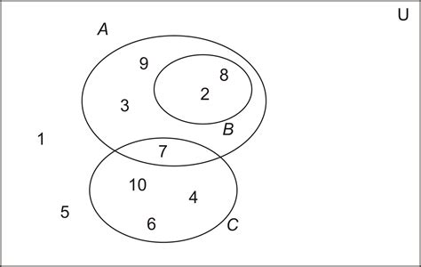 venn diagram in discrete mathematics edgrafik
