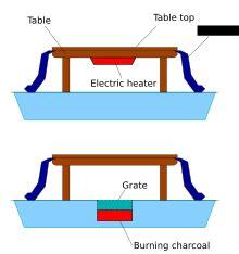 japanese heater kotatsu