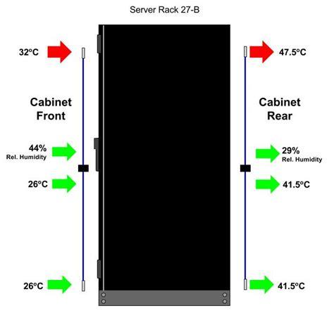 sensorprobe2 untuk monitoring heat map di rak server