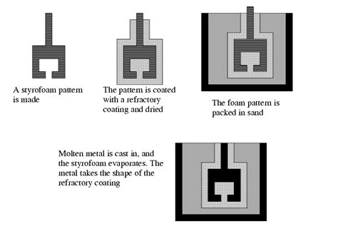 expandable pattern is used in which casting enotes manufacturing processes