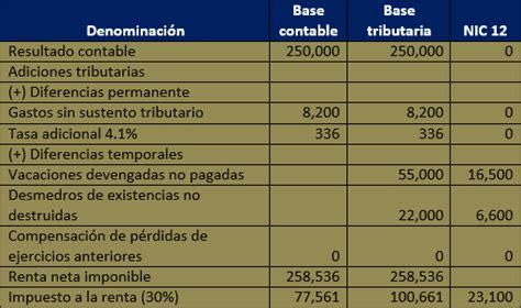 sri ecuador deducciones de impuesto a la renta para el ano 2015 tabla deducciones impuesto a la renta 2015 ecuador sri