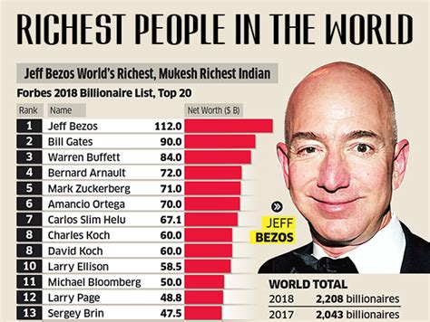 Meet The Top 10 Richest Business Individuals In Zambia How South Africa by Top 10 Richest In The World Best Next