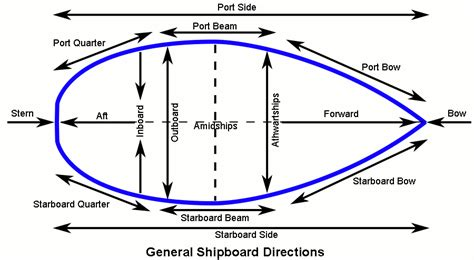 show port side of boat port starboard left right bow stern front rear