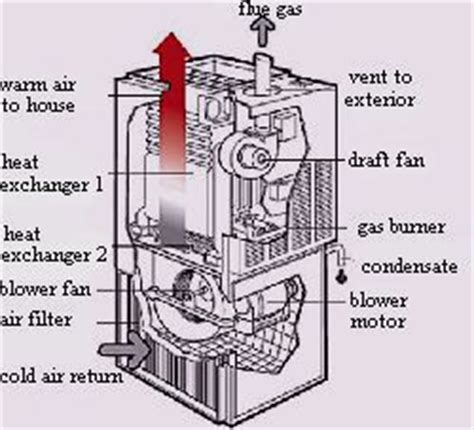 induced draft fan motor furnace with induced draft fan high efficiency or