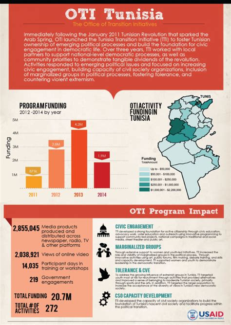 Csun Mba Concentrations by Tunisia Infographic U S Agency For International