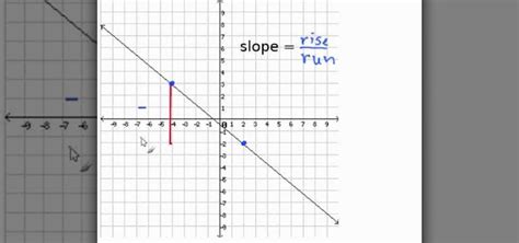 how to find slope from a how to find the slope given a graph 171 math