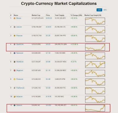 Top Aluna Cape aluna crypto currency trading 2013