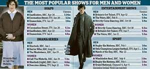 most popular tv shows myideasbedroom com new figures reveal the most popular shows for men and