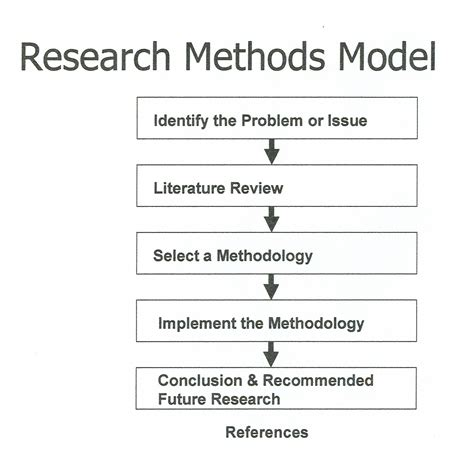 What Is Research Methodology In Literature by Literature Review For Research Methods