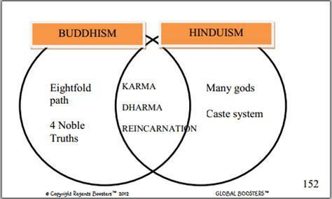 venn diagram of hinduism and buddhism hinduism vs buddhism chart pictures to pin on