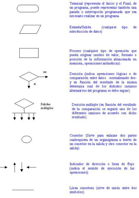 como sumar cadenas en java algoritmo y flujograma monografias