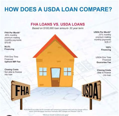 direct rural housing loan program housing loans zero down rural housing loan
