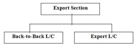 Back To Bank Letter Of Credit Report On Foreign Trade Operation Of Ab Bank Limited Part 2 Assignment Point