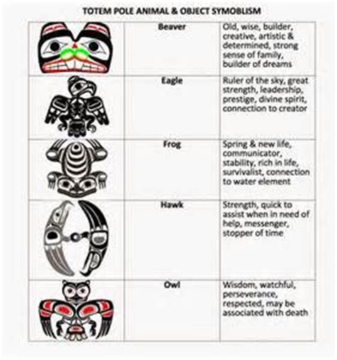 haida tattoo animal meanings 17 best images about fnim art animal pictures the o