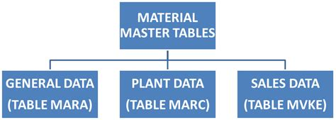 sap material master tables learn how to create material master records in sap